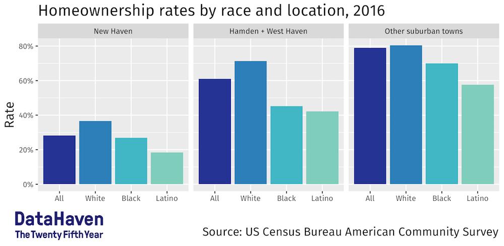 Homeownership data