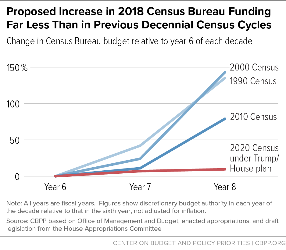 CPBB graphic on Census Bureau funding 2020 Census