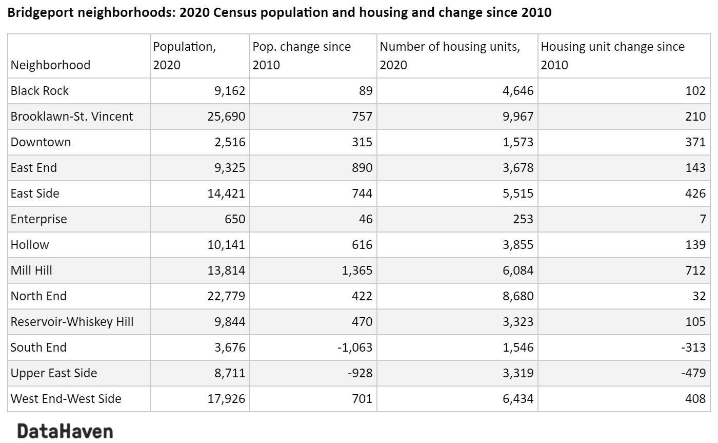 Changes in Bridgeport neighborhoods 2010 to 2020 census table