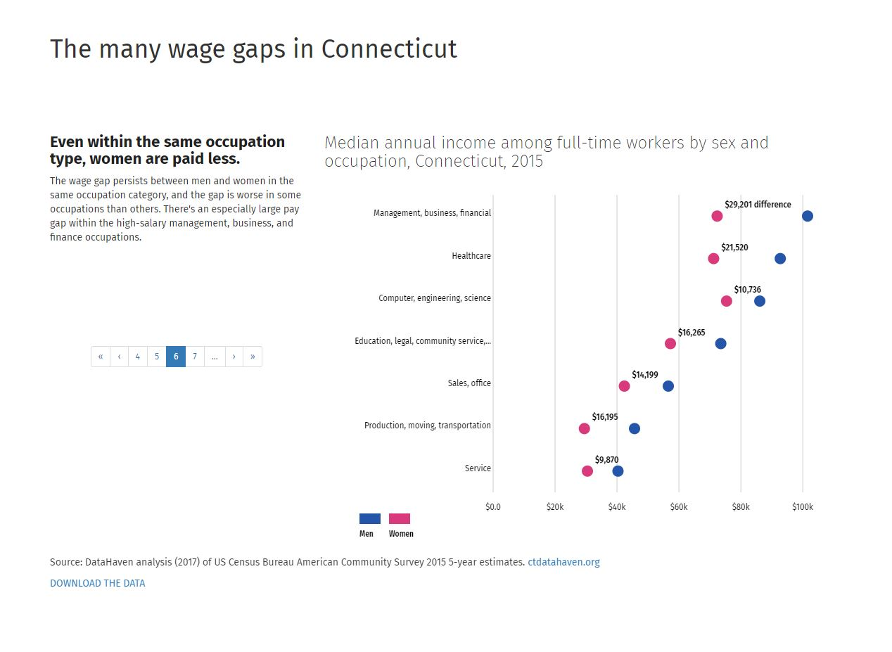 connecticut wage gap data