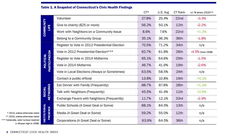 Connecticut data DataHaven Civic Health report