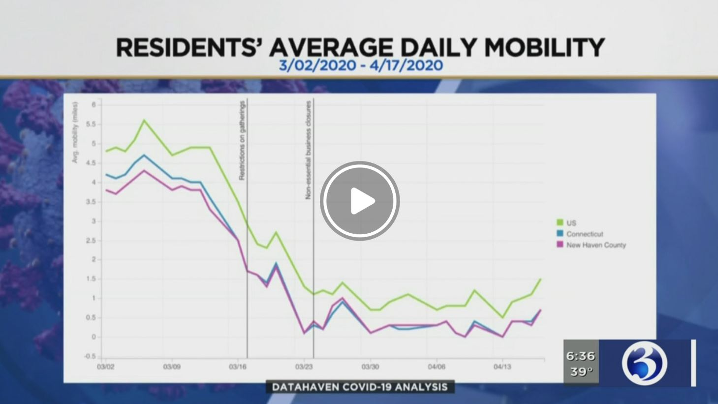 Screen image from WFSB Connecticut News Channel 3 report on DataHaven CT Data on social distancing