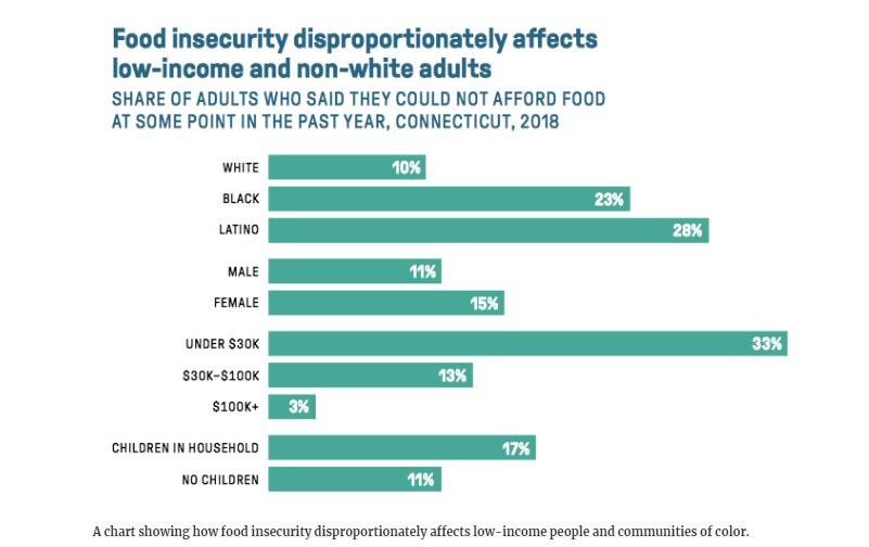 Food insecurity Connecticut data health equity report by DataHaven