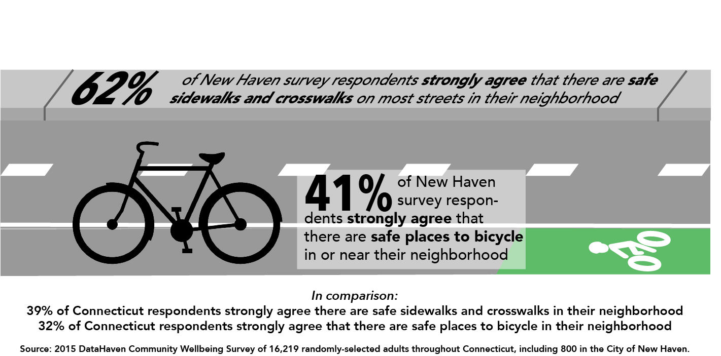 Bicycling and walking New Haven and Connecticut Data 2015