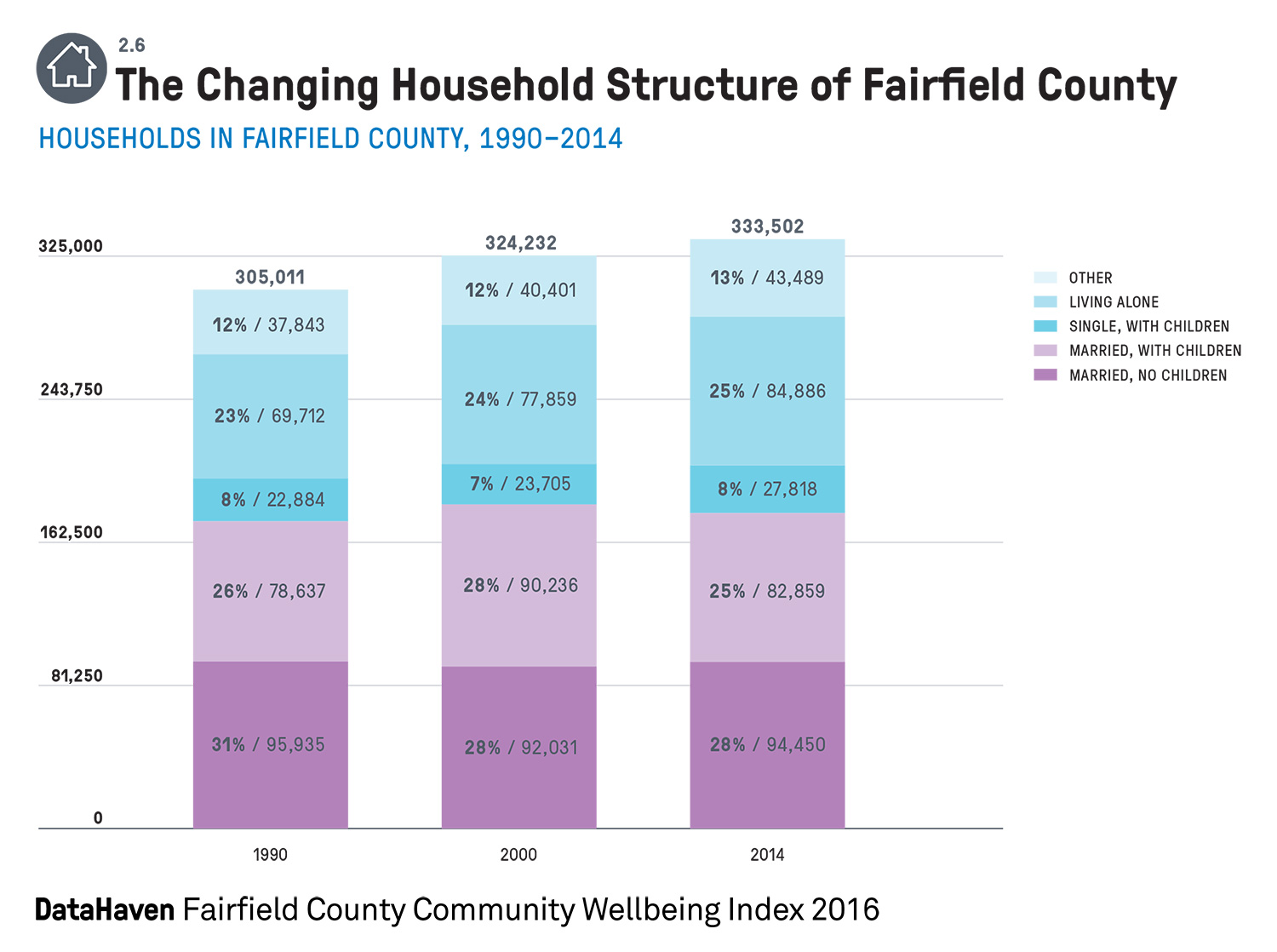 Household Structure Connecticut data Fairfield County