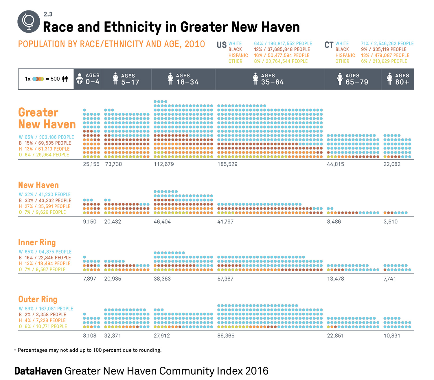 Greater New Haven demographic data race and age