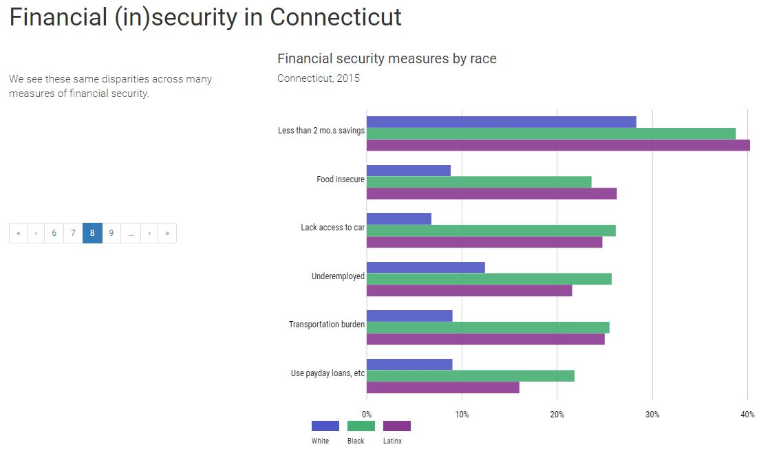Connecticut financial security data