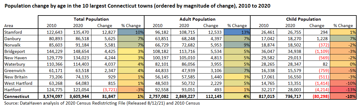 Connecticut Data from 2020 Census Largest Towns