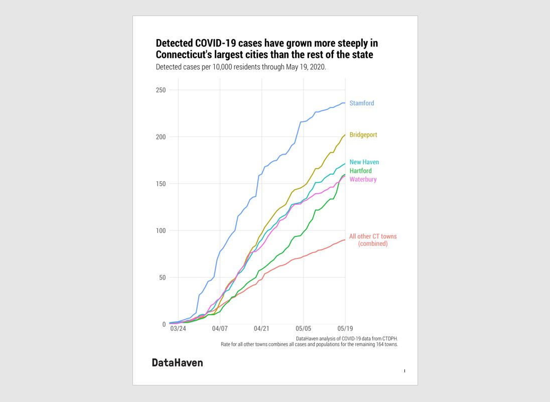 Connecticut data on COVID 19 trends coronavirus