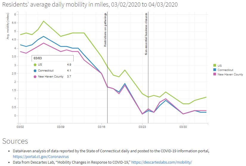 Connecticut data mobility and social distancing from COVID-19 preview