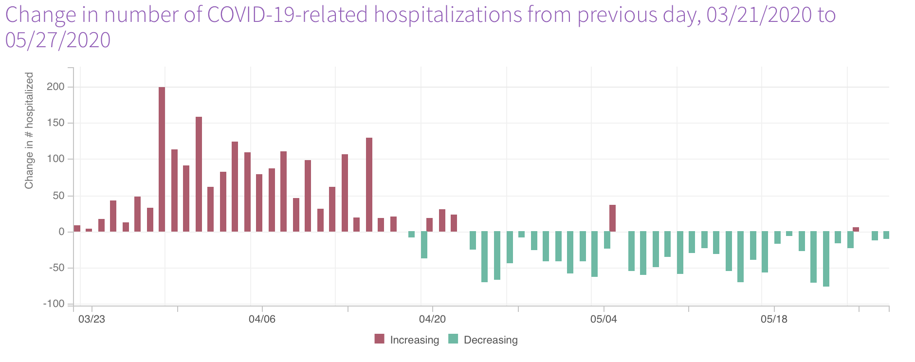 connecticut data on covid hospitalizations datahaven newsletter