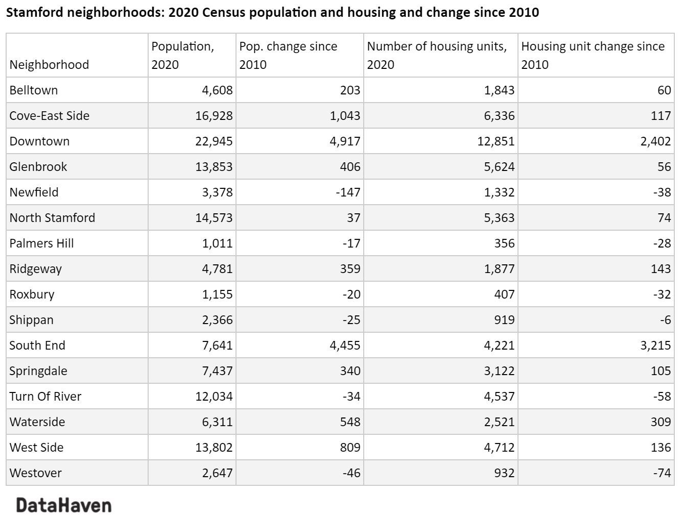 Changes in Stamford neighborhoods 2010 to 2020 census table