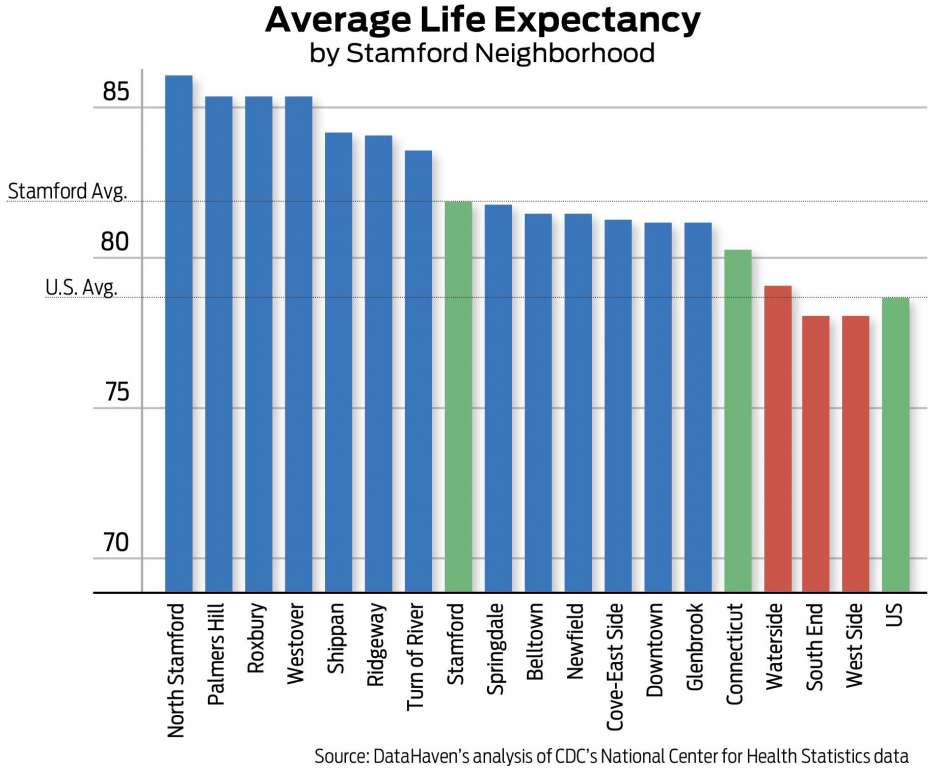 Life expectancy connecticut data Stamford by DataHaven