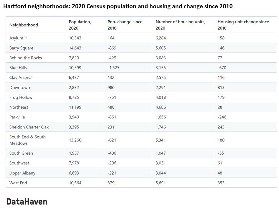 table of hartford connecticut data by neighborhood 2020 census