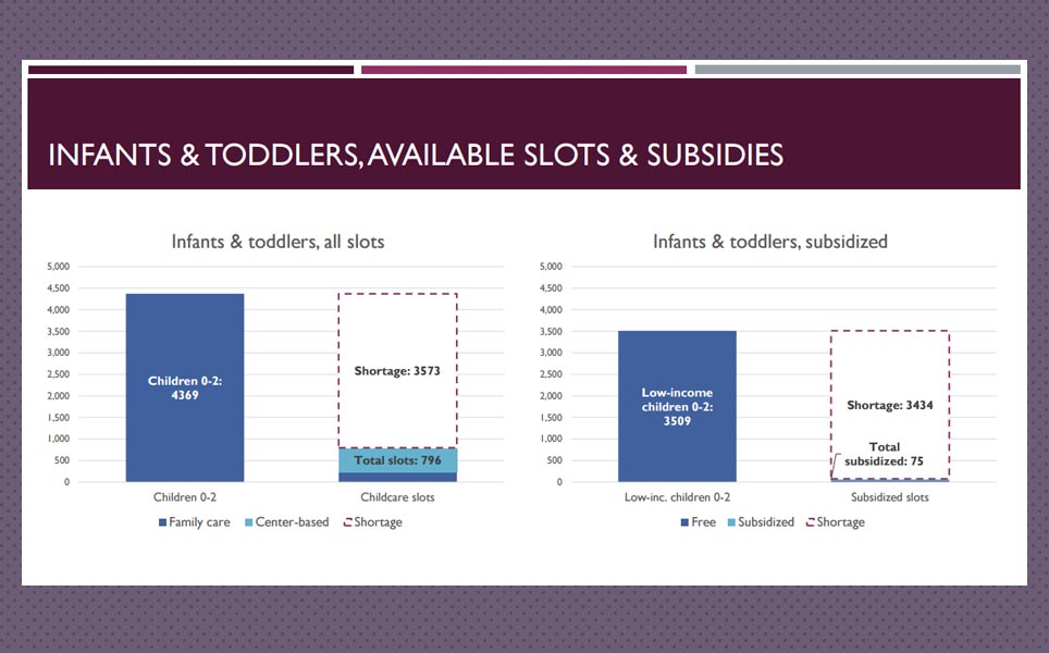 Waterbury Connecticut early childhood data slide