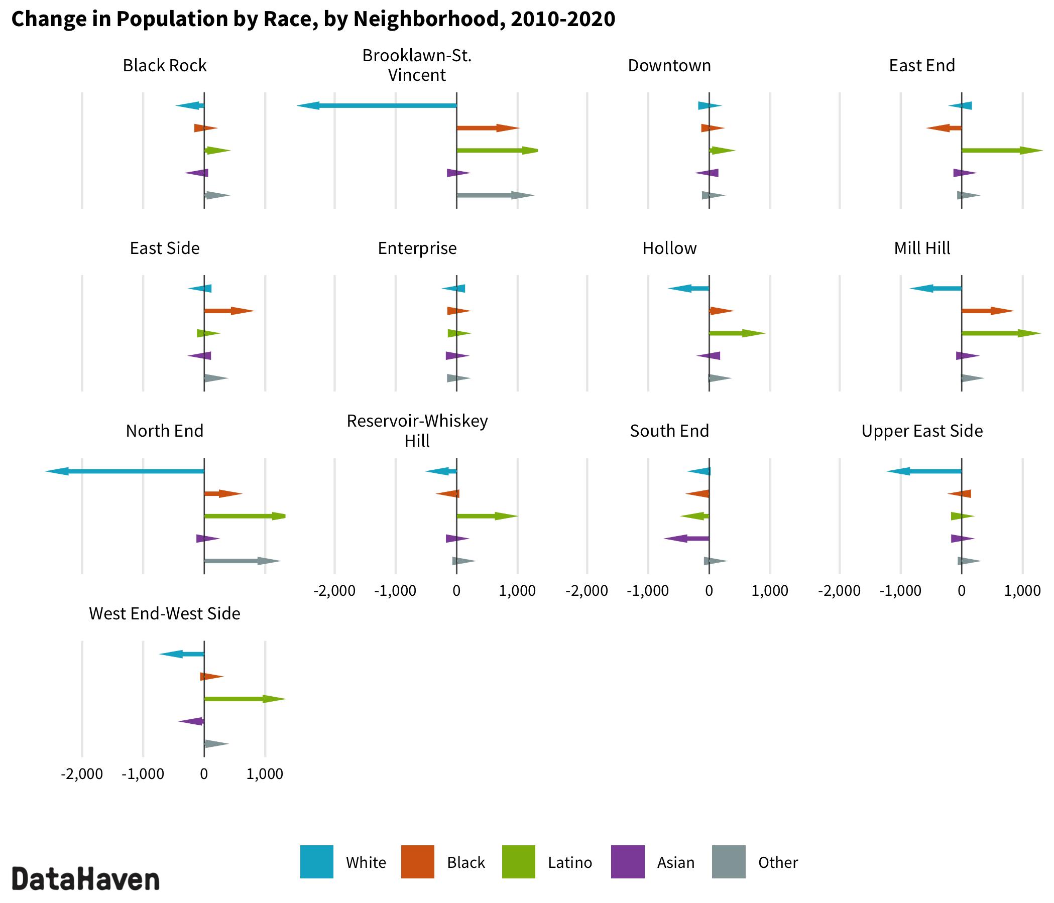 2020 Census change by race ethnicity in Bridgeport neighborhoods