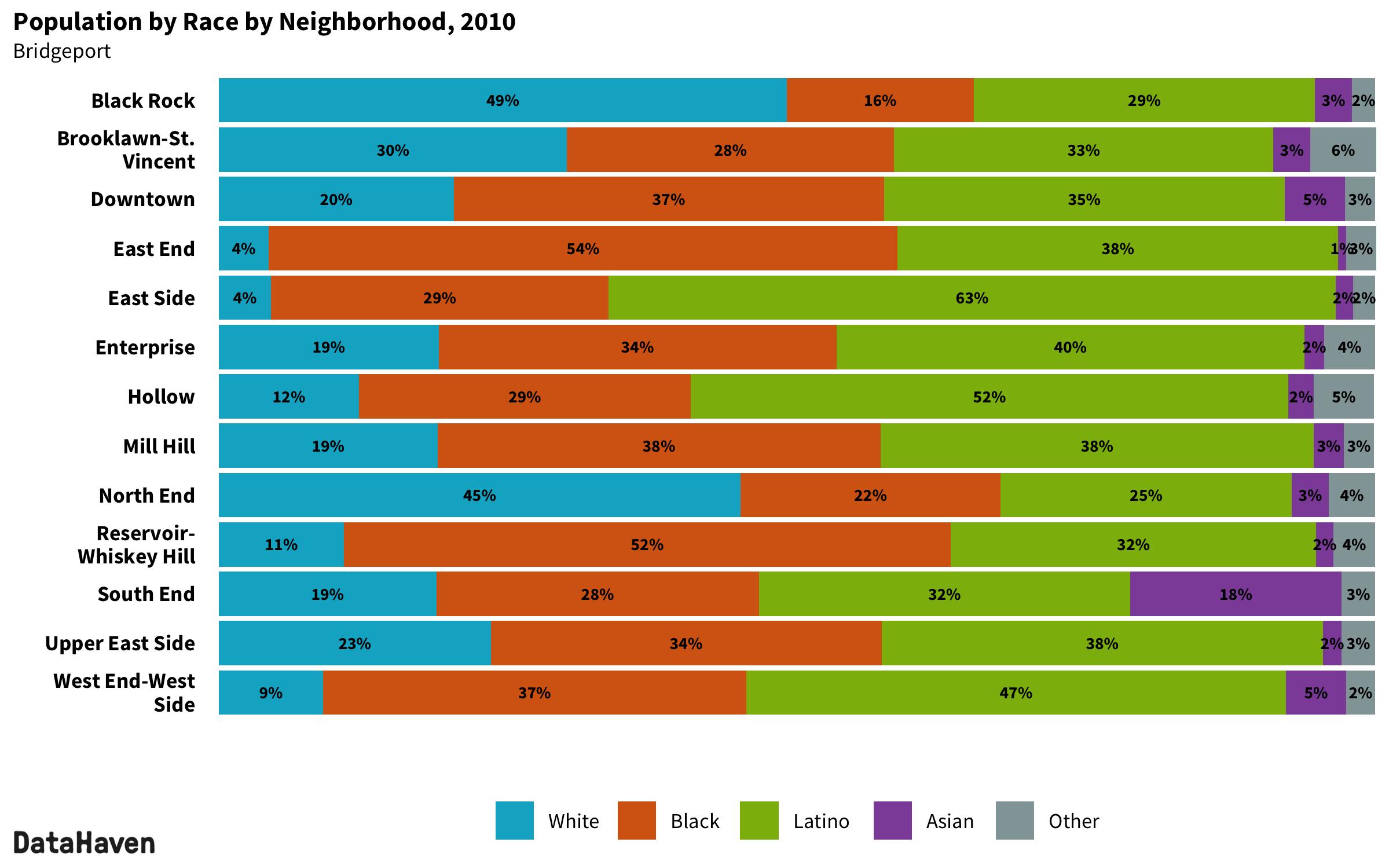 Bridgeport Connecticut 2010 Census neighborhood composition by race ethnicity