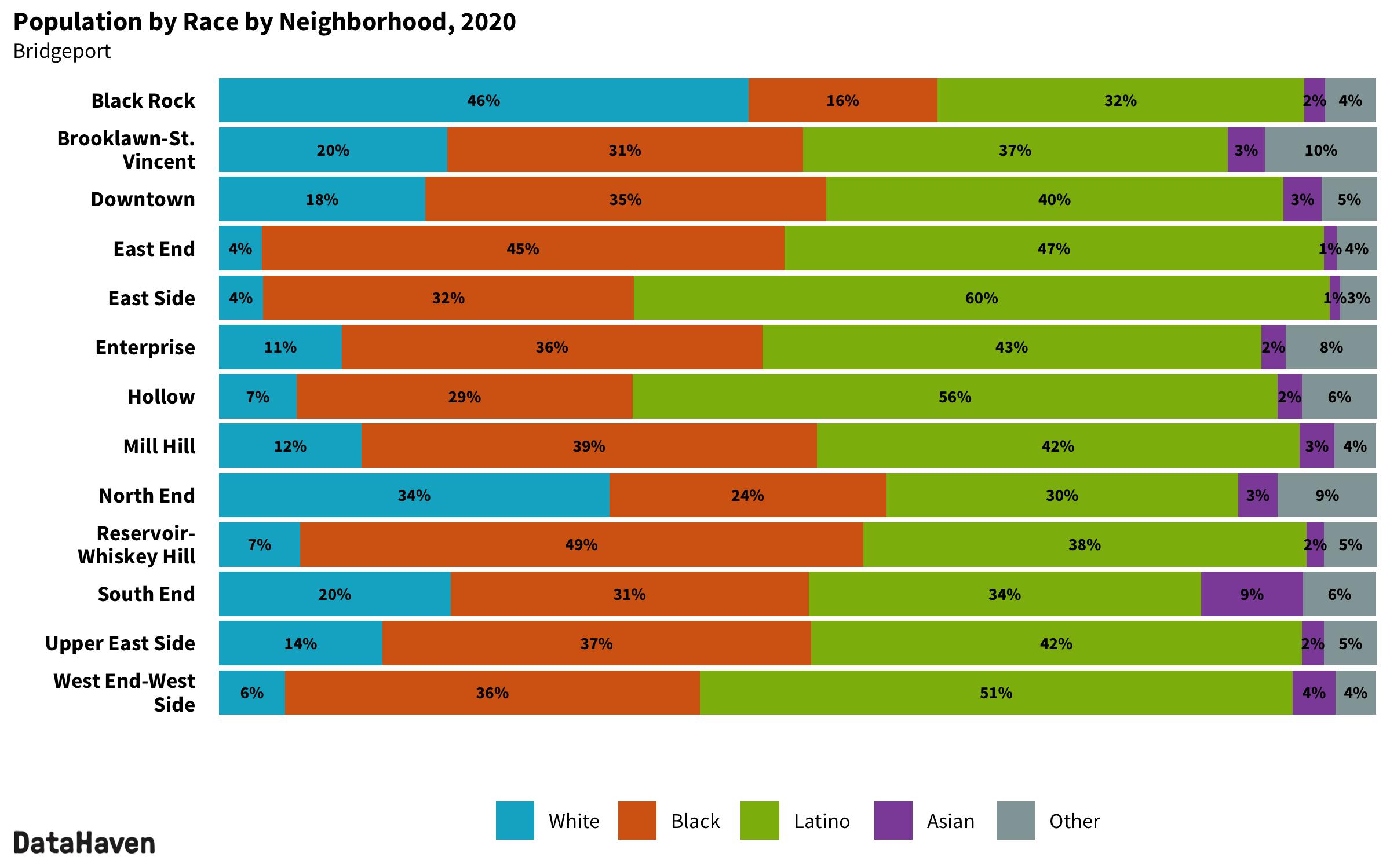Bridgeport Connecticut 2020 Census neighborhood composition by race ethnicity