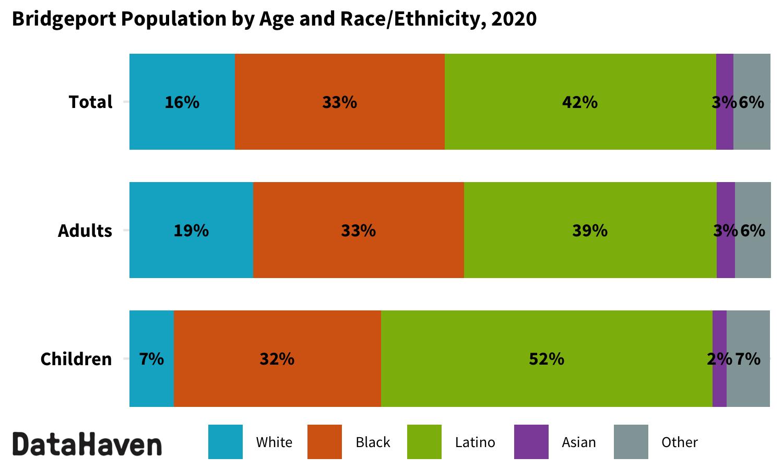 Bridgeport Connecticut 2020 Census by race ethnicity