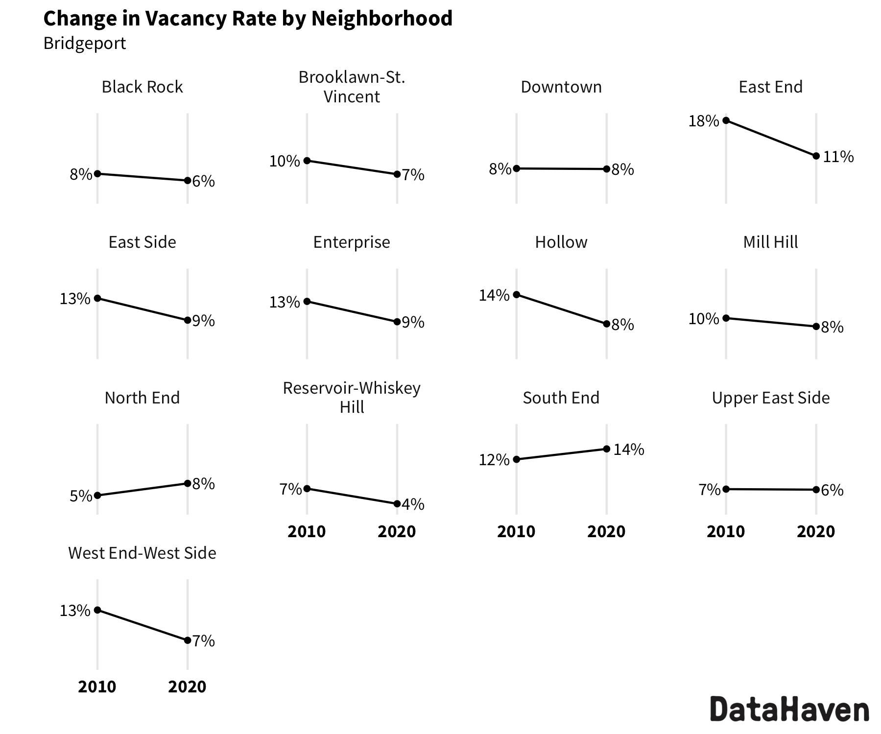 Bridgeport change in vacancy rate from 2010 to 2020 Census by neighborhood