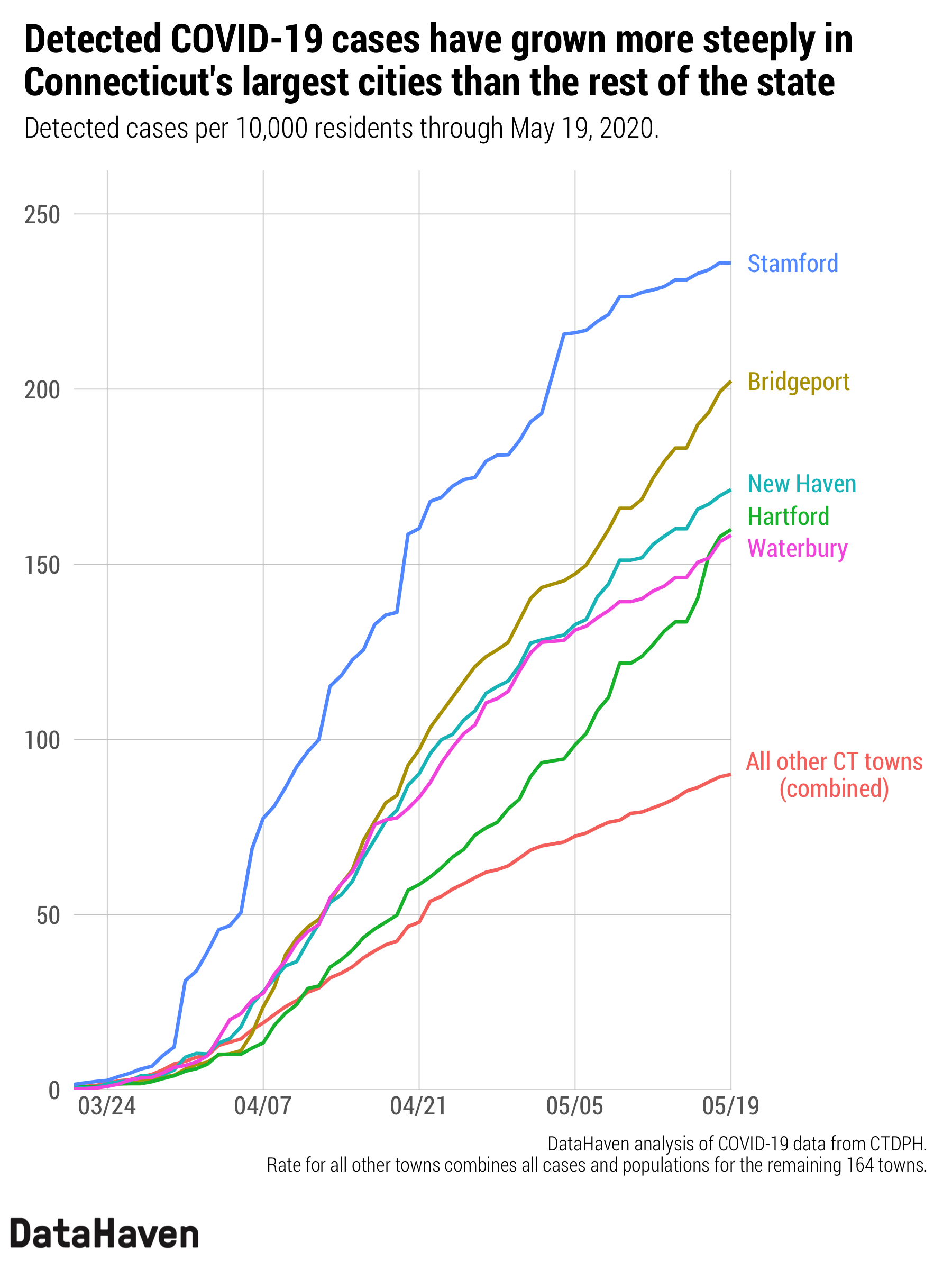 Connecticut data on COVID 19 trends coronavirus Line Chart by DataHaven
