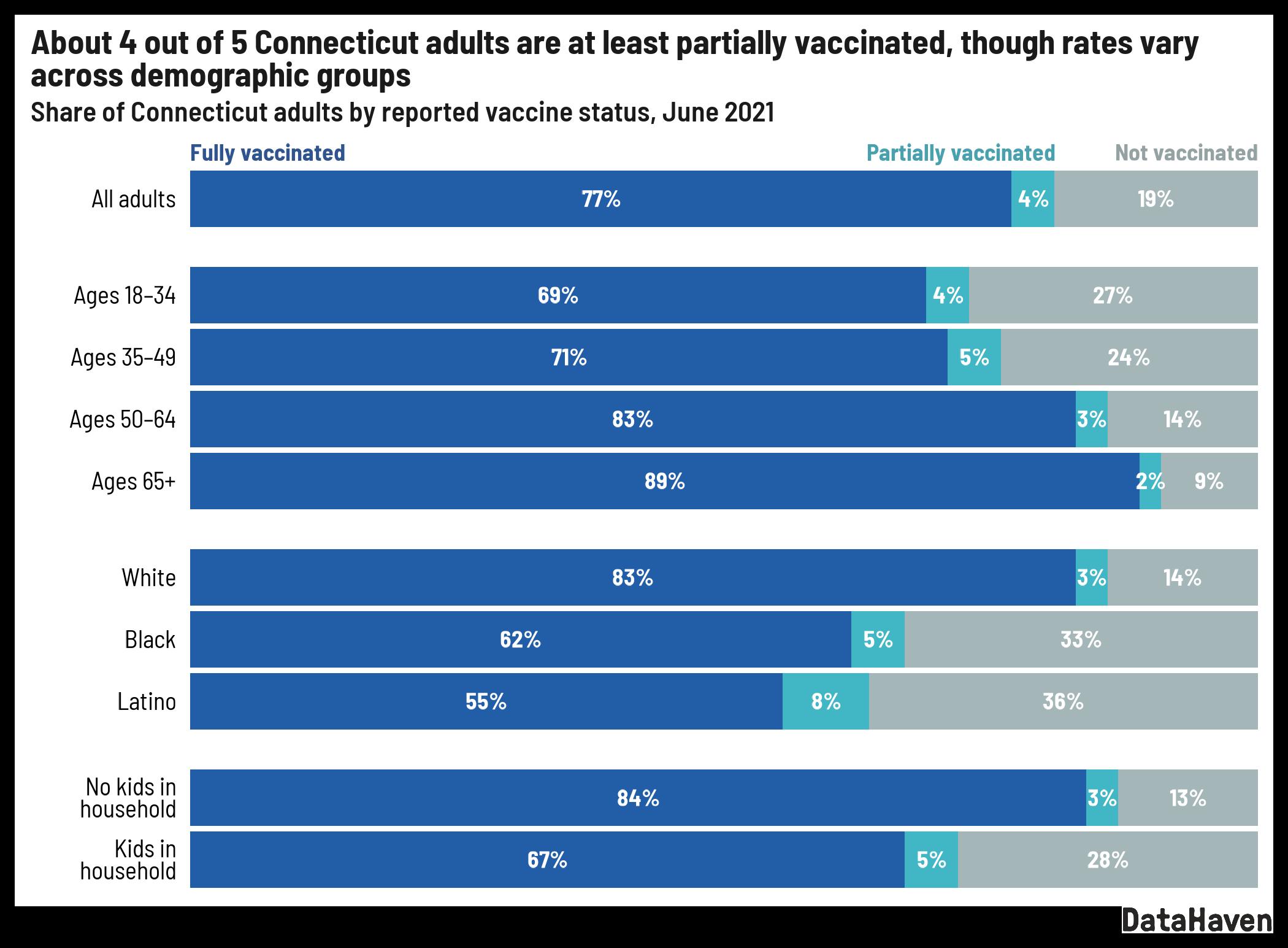 Connecticut data adult vaccine status as of June 2021 per DataHaven survey data