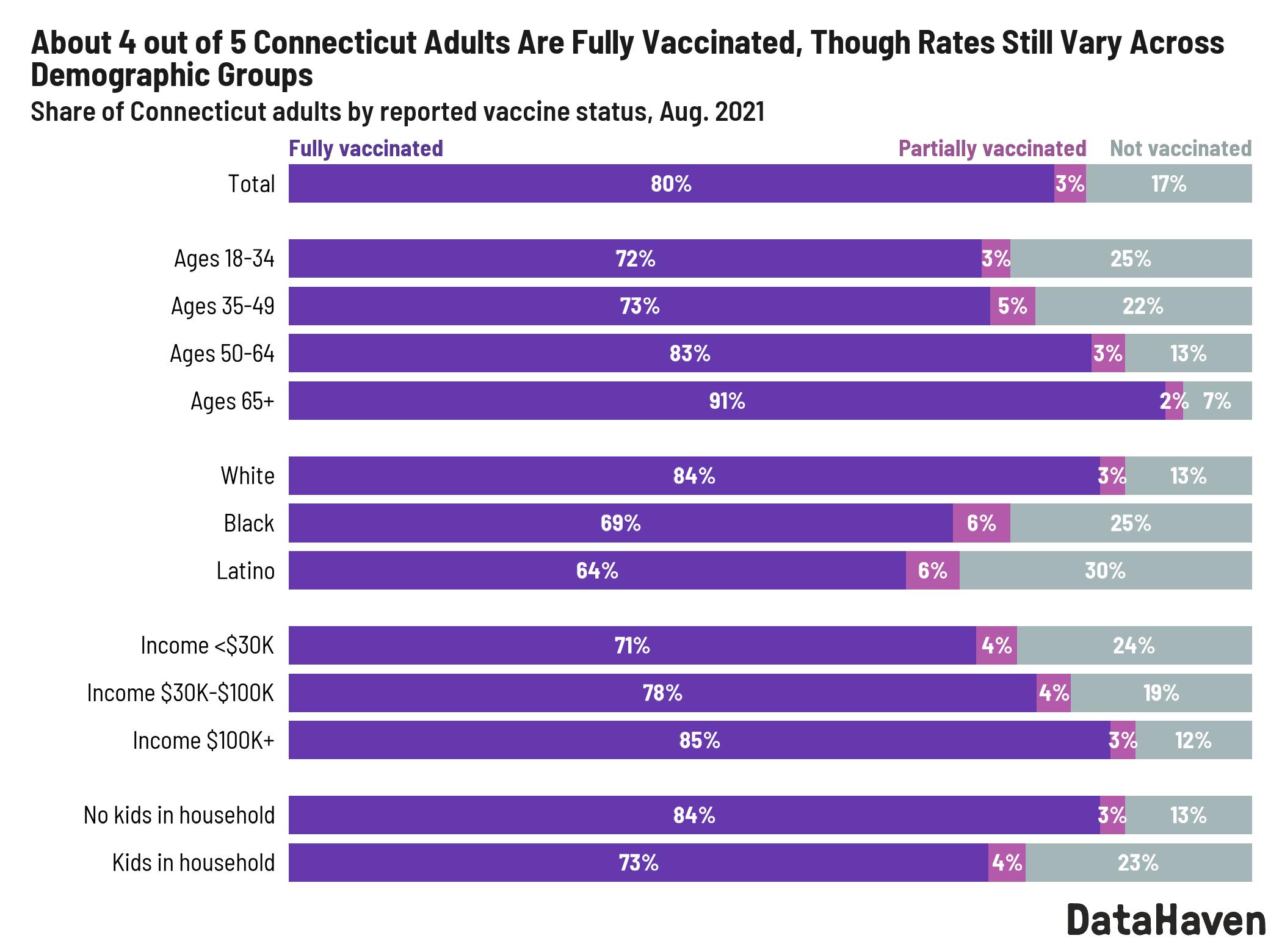 connecticut vaccination rates 2021 survey data