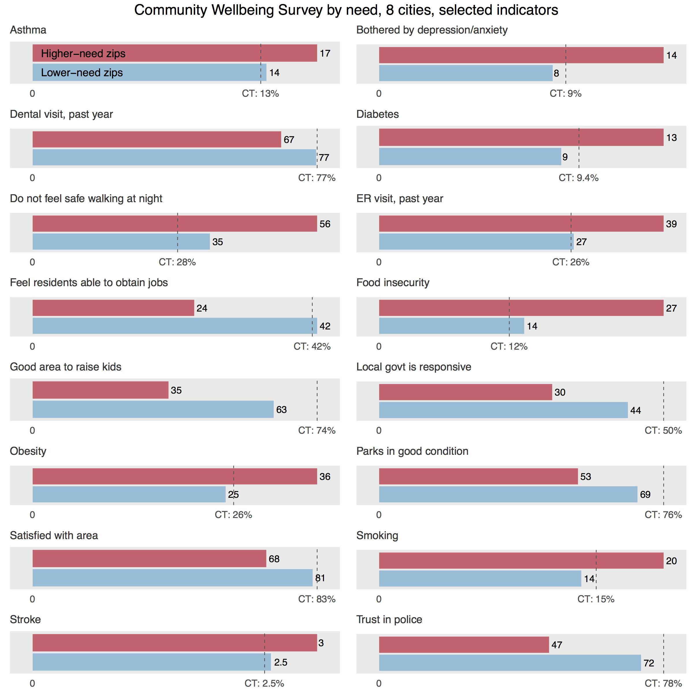 Community Wellbeing Survey by zip code all CDC 500 Cities Connecticut Data