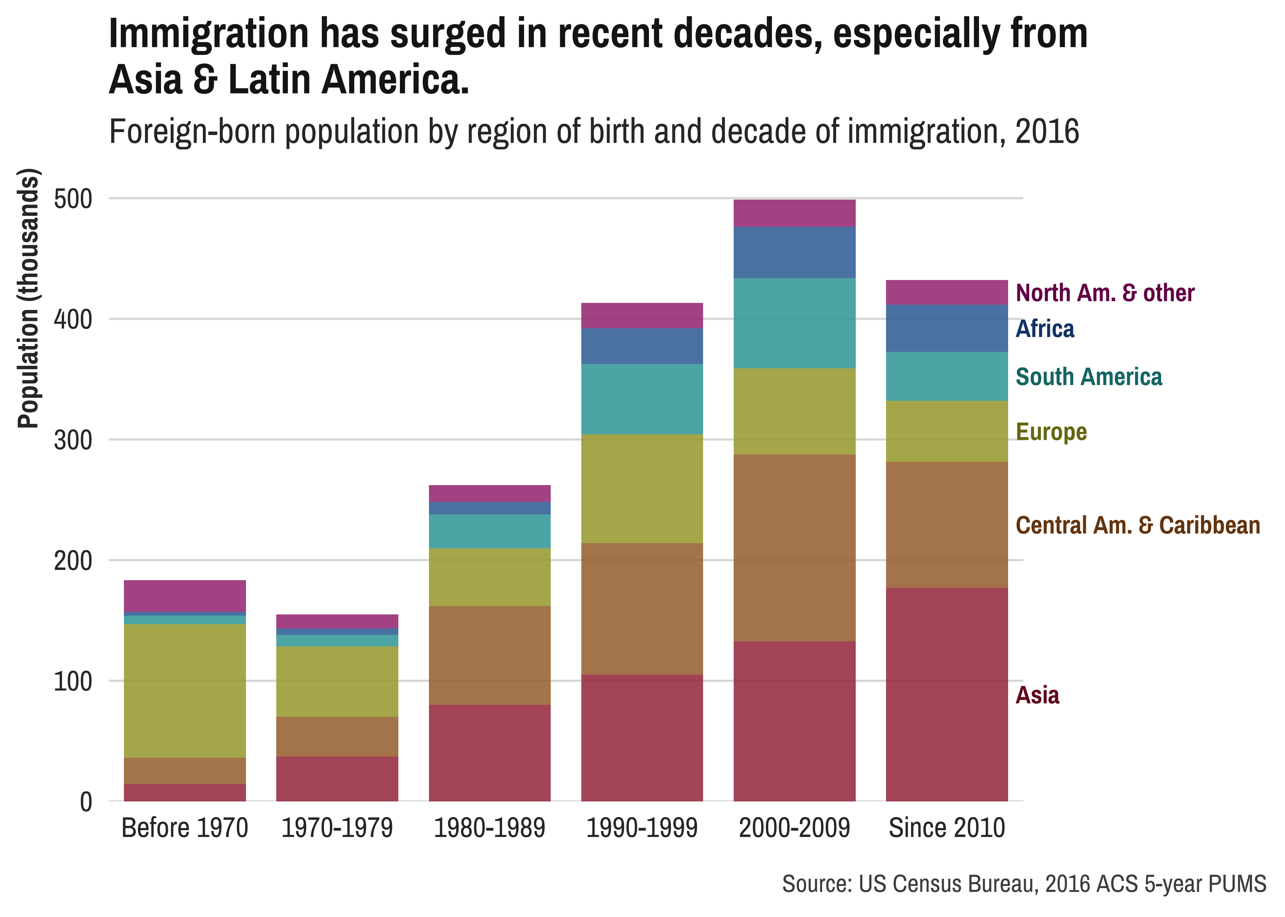Immigration recent decades in New England DataHaven Census data plot NENC