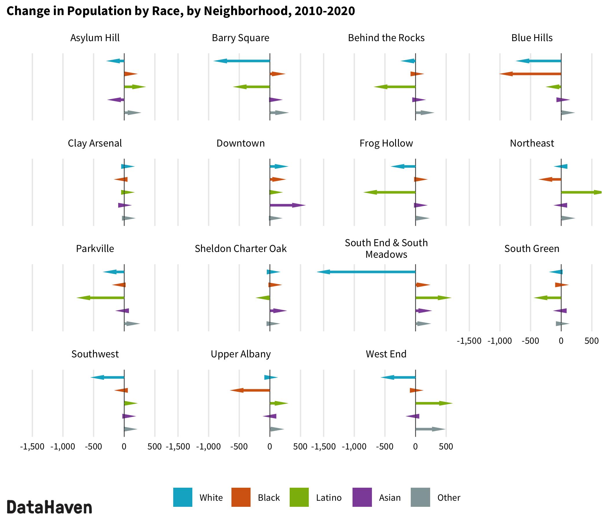 2020 Census change by race ethnicity in Hartford neighborhoods