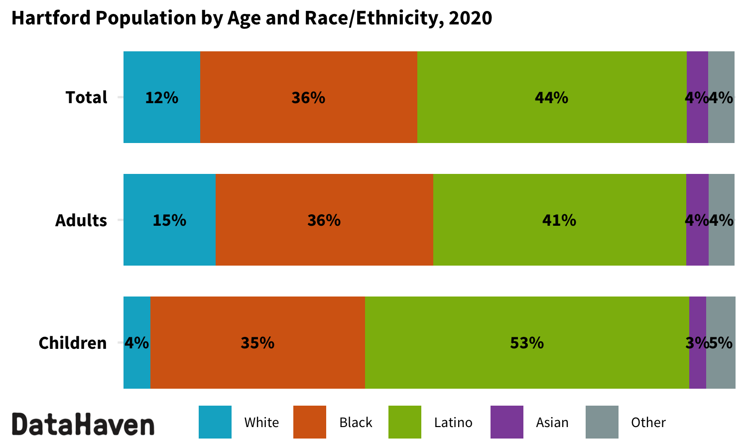 Hartford Connecticut 2020 Census by race ethnicity