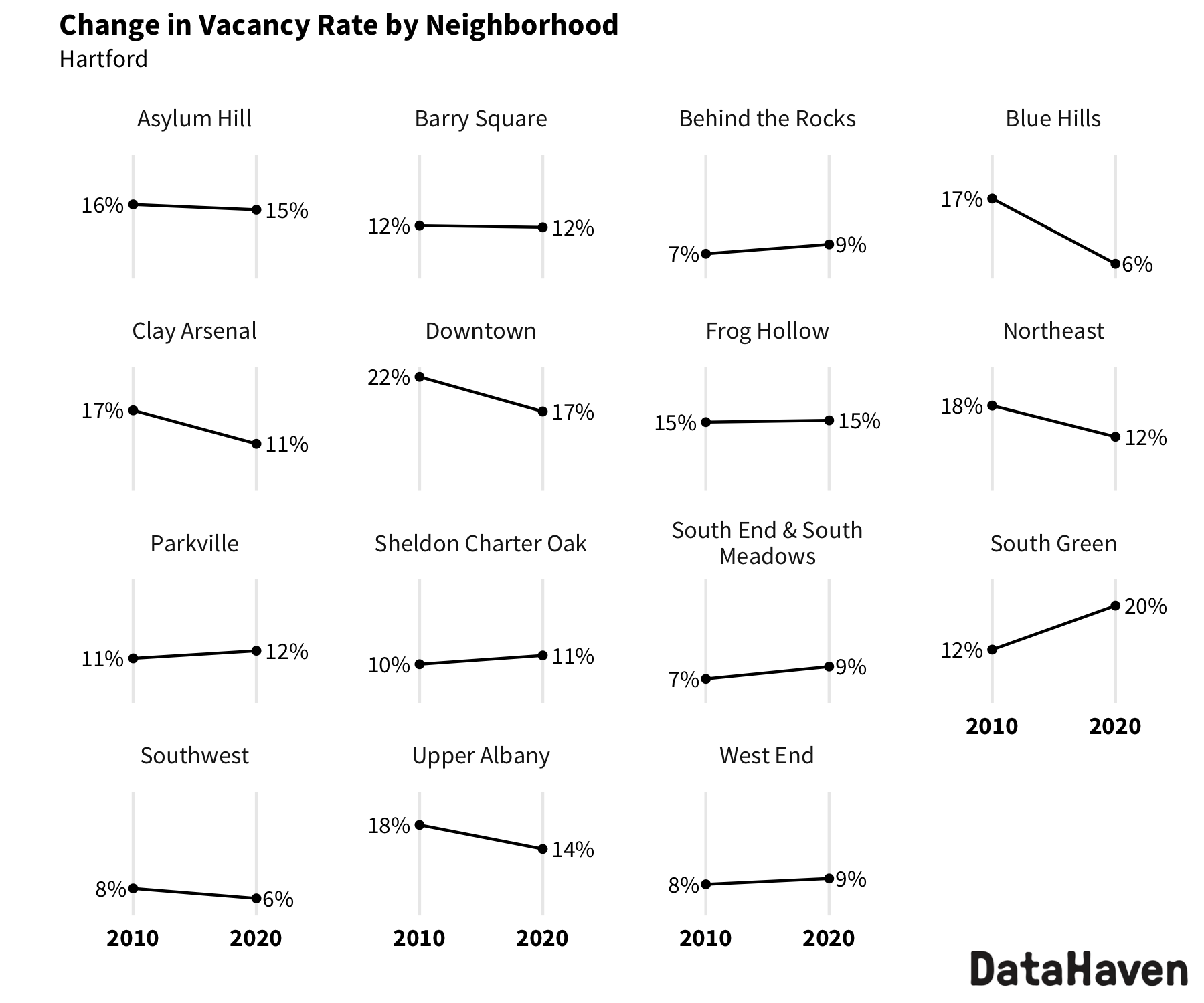 Hartford change in vacancy rate from 2010 to 2020 Census by neighborhood