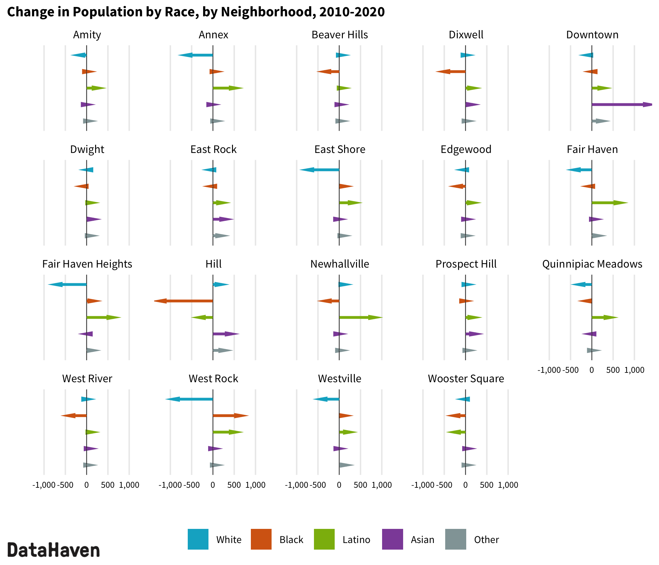 2020 Census change by race ethnicity in New Haven neighborhoods