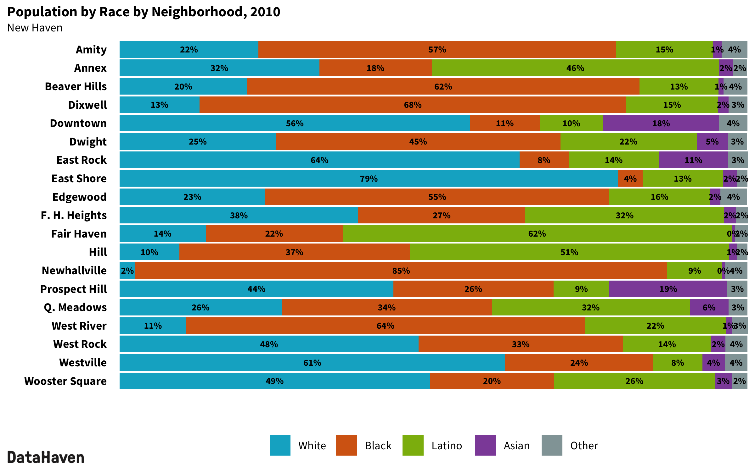 New Haven Connecticut 2010 Census neighborhood composition by race ethnicity