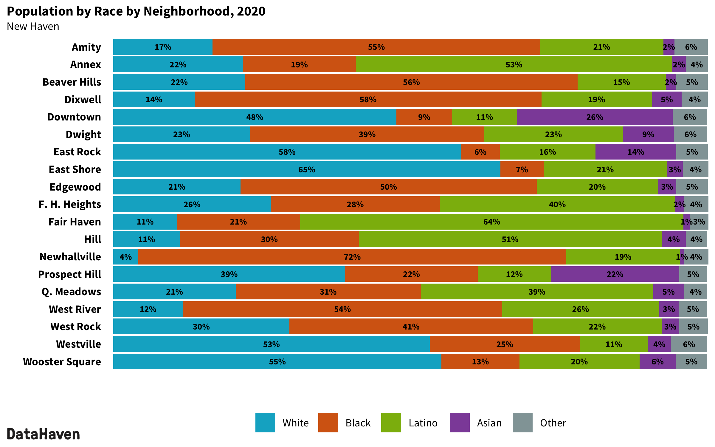 New Haven Connecticut 2020 Census neighborhood composition by race ethnicity
