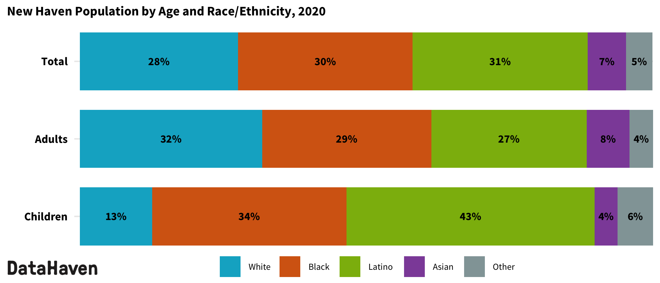 New Haven Connecticut 2020 Census by race ethnicity