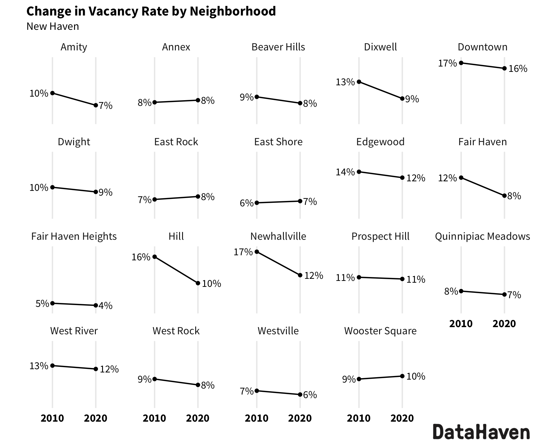 New Haven change in vacancy rate from 2010 to 2020 Census by neighborhood