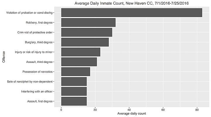 Connecticut data on pretrial populations criminal justice