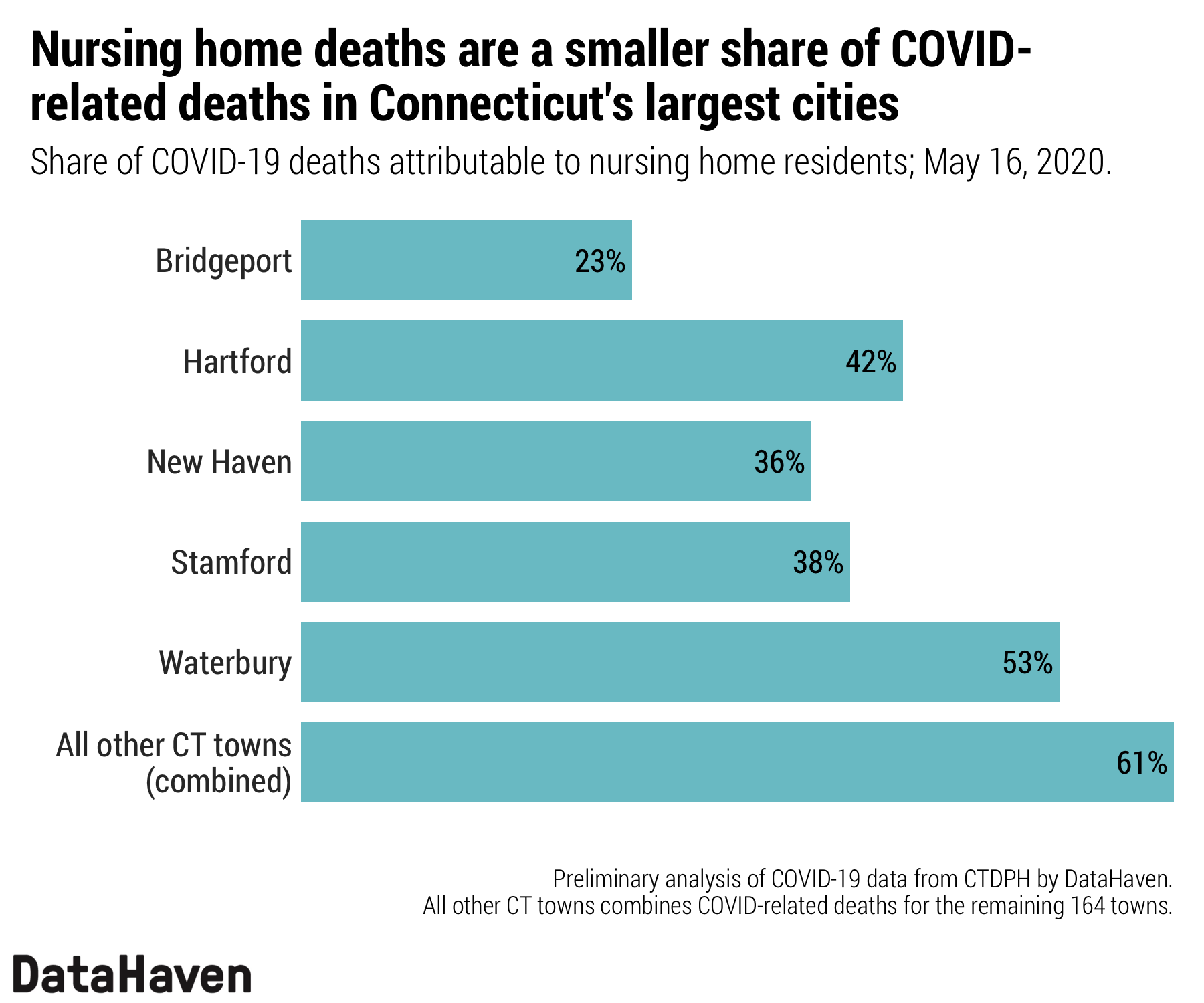 Connecticut data on COVID 19 trends coronavirus nursing home deaths chart