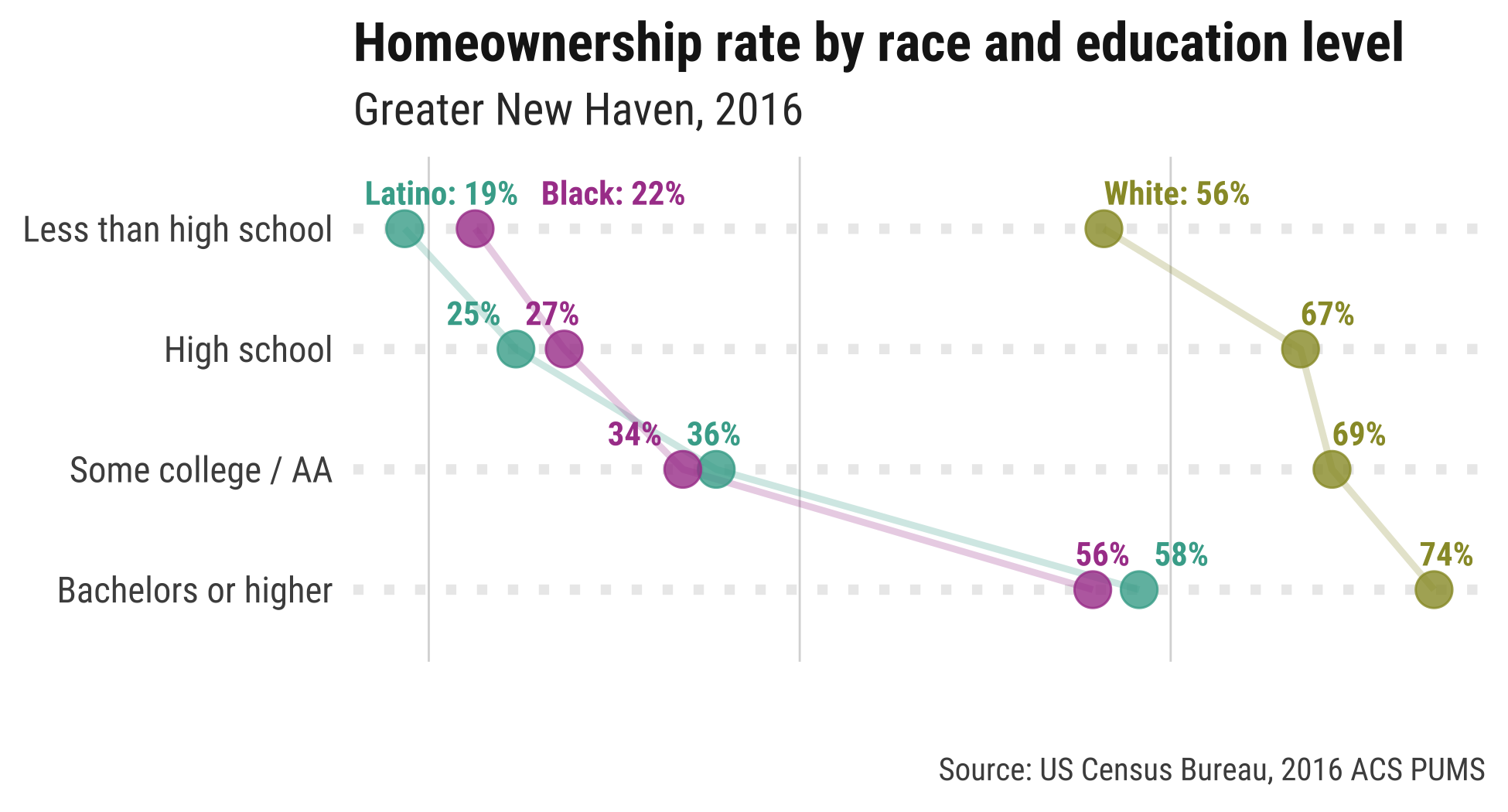 DataHaven homeownership by race and educational attainment