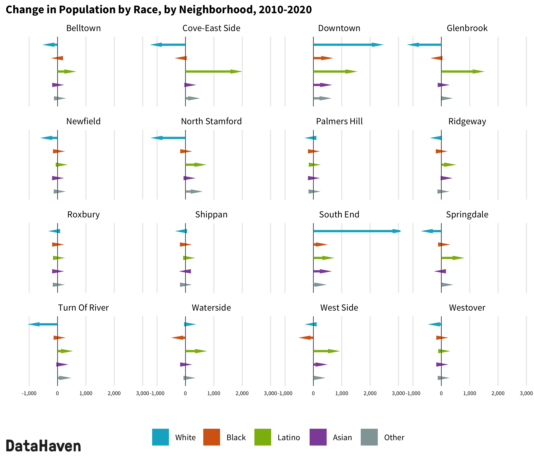 2020 Census change by race ethnicity in Stamford neighborhoods
