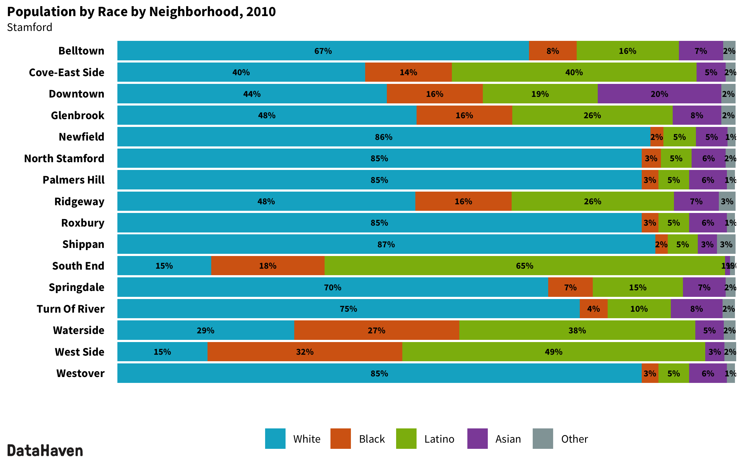 Stamford Connecticut 2010 Census neighborhood composition by race ethnicity