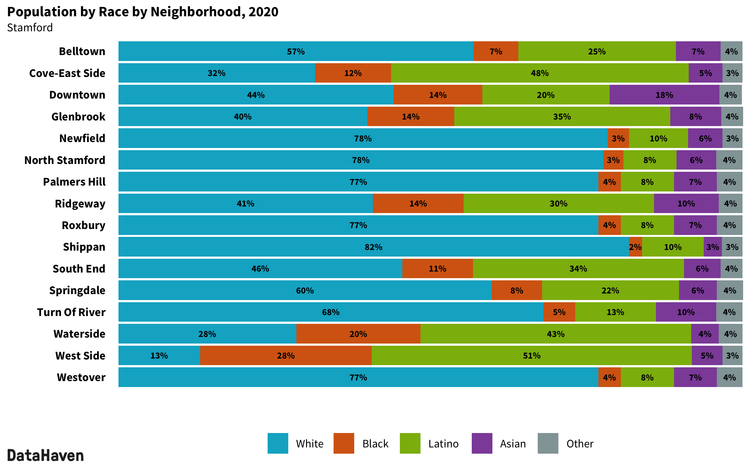 Stamford Connecticut 2020 Census neighborhood composition by race ethnicity