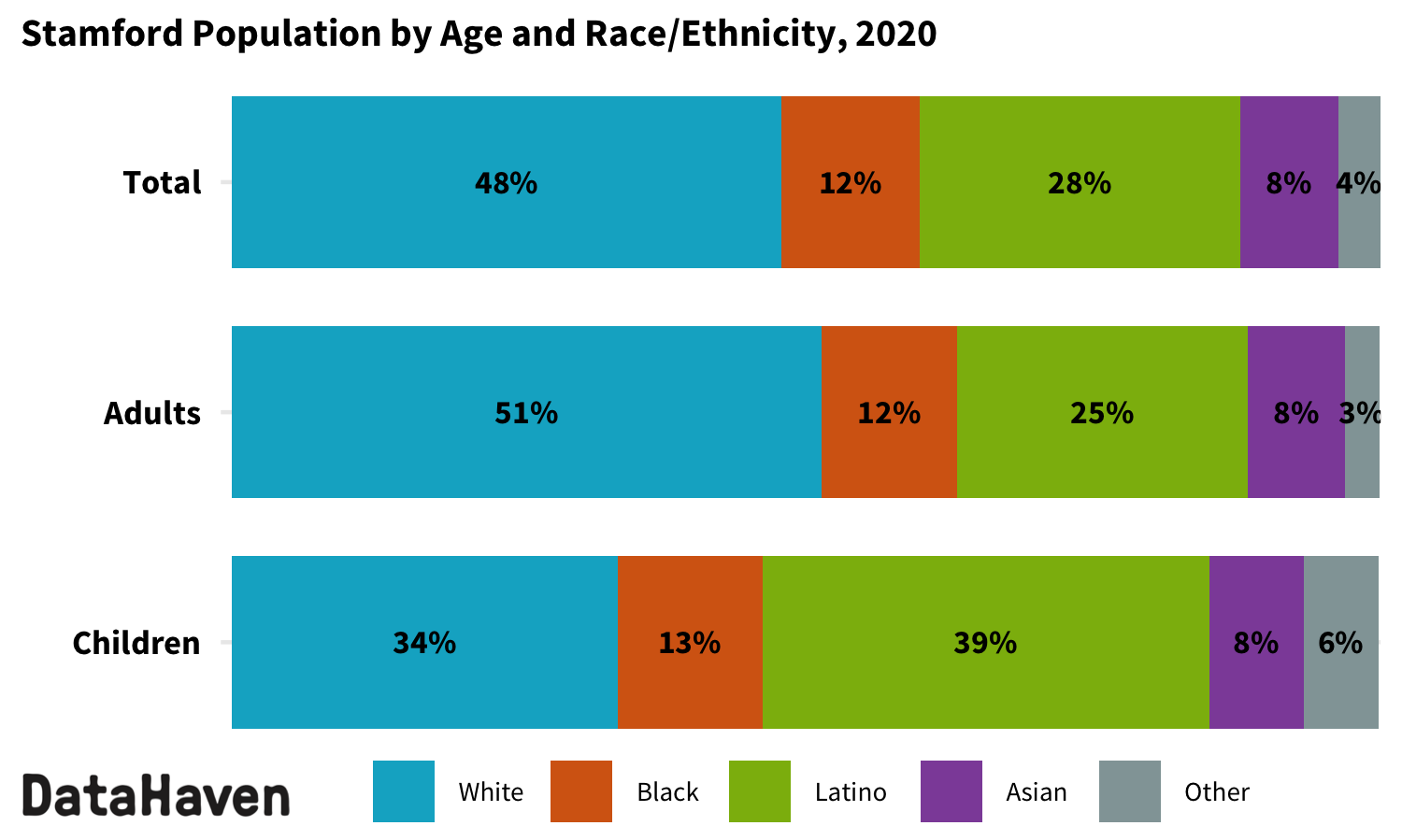 Stamford Connecticut 2020 Census by race ethnicity
