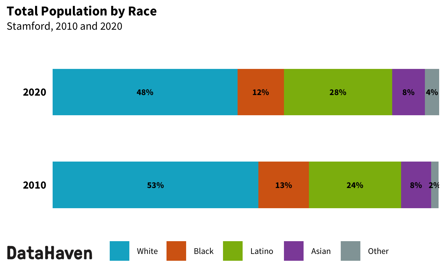 Stamford Connecticut 2020 Census change by race ethnicity