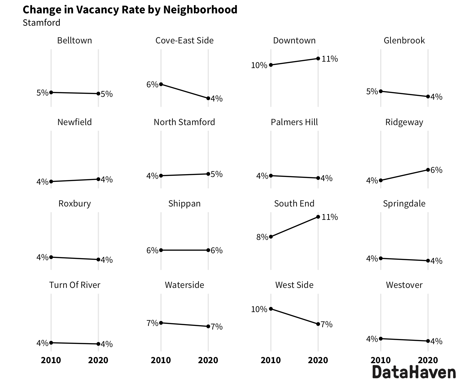 Stamford change in vacancy rate from 2010 to 2020 Census by neighborhood
