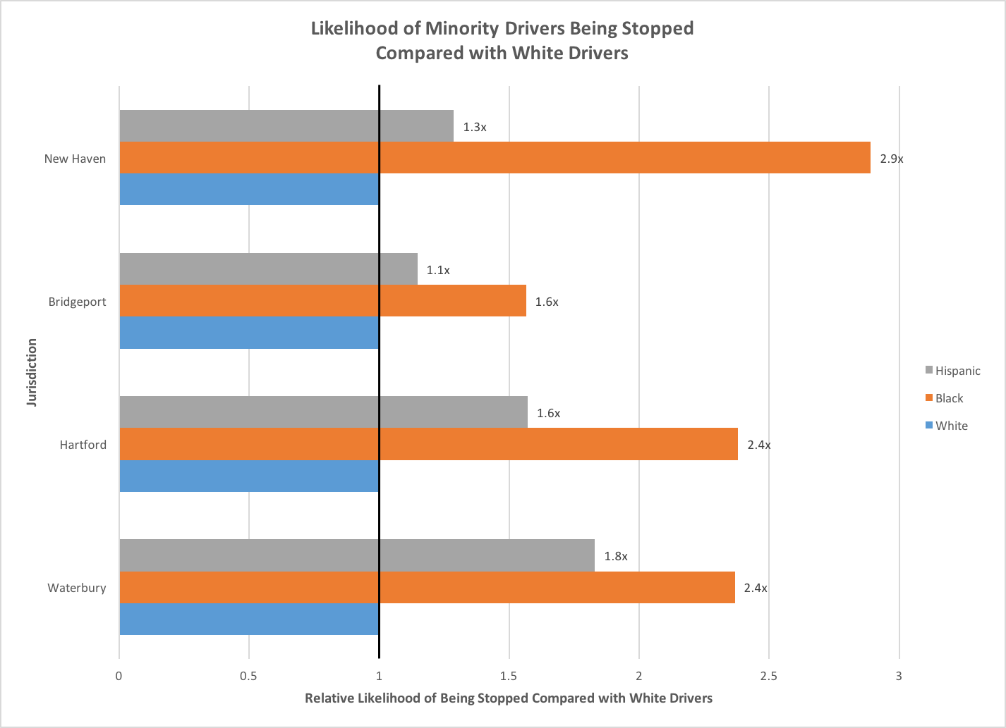 Likelihood of Minority Drivers Being Stopped, Compared to White Drivers